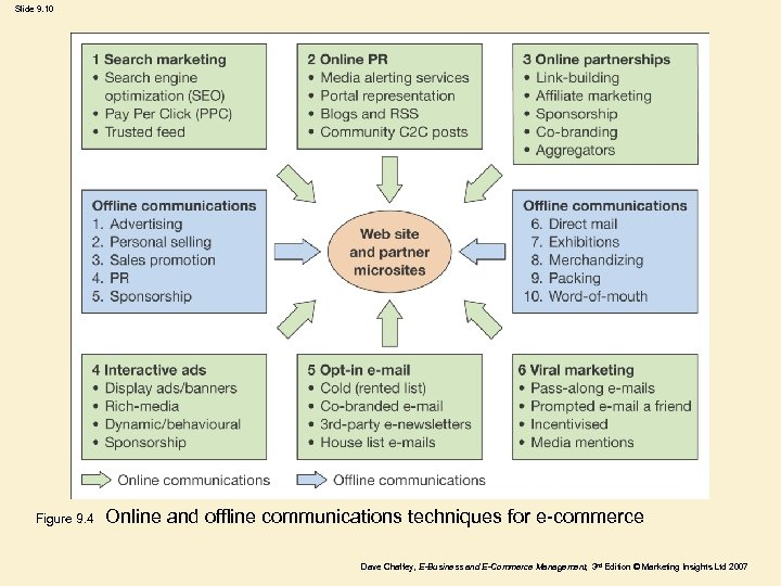 Slide 9. 10 Figure 9. 4 Online and offline communications techniques for e-commerce Dave