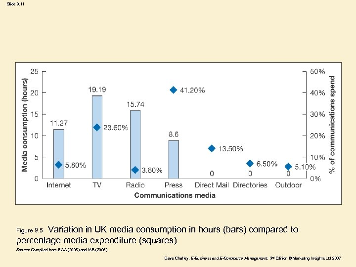 Slide 9. 11 Variation in UK media consumption in hours (bars) compared to percentage