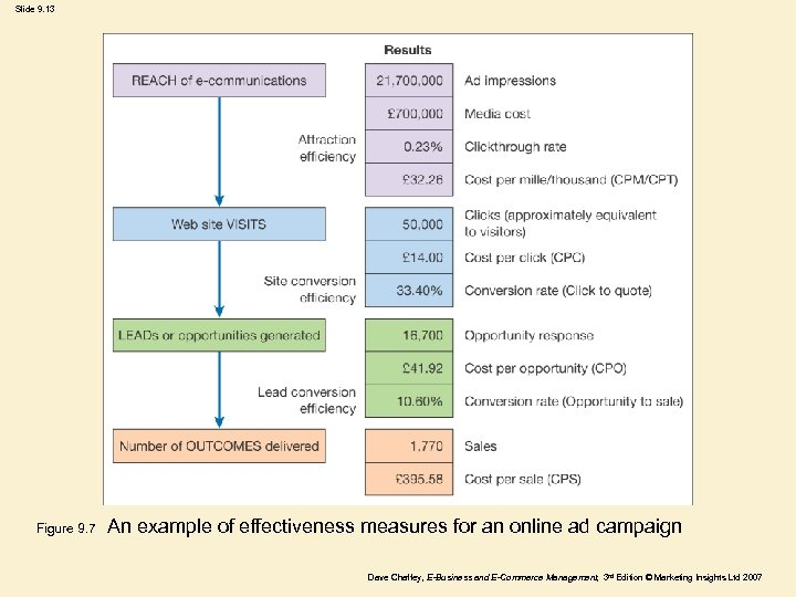 Slide 9. 13 Figure 9. 7 An example of effectiveness measures for an online
