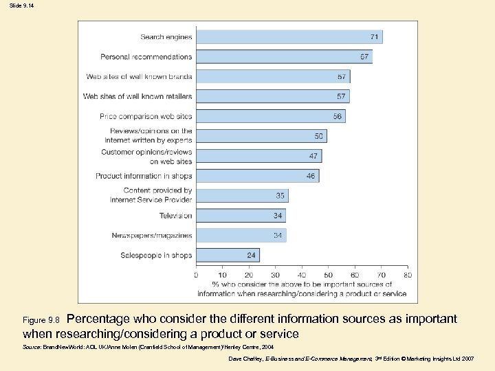 Slide 9. 14 Percentage who consider the different information sources as important when researching/considering