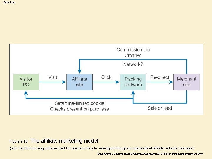 Slide 9. 16 Figure 9. 10 The affiliate marketing model (note that the tracking