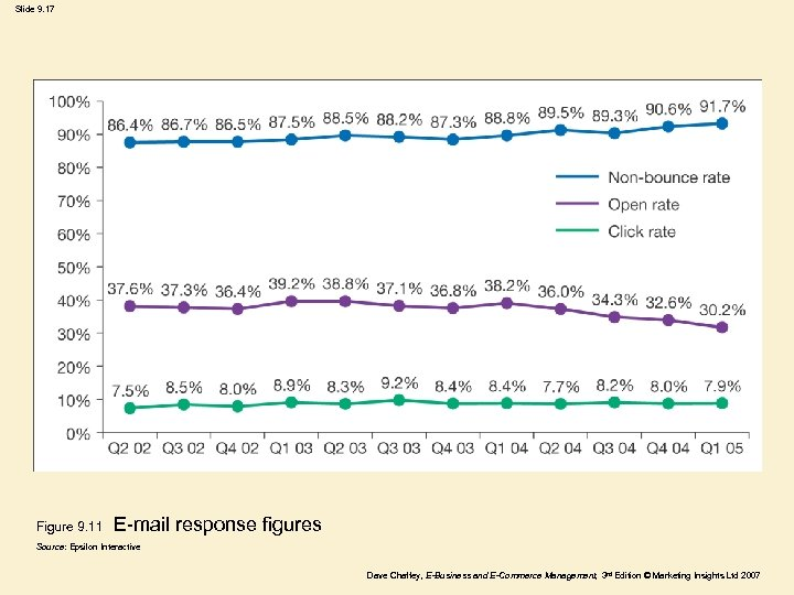 Slide 9. 17 Figure 9. 11 E-mail response figures Source: Epsilon Interactive Dave Chaffey,