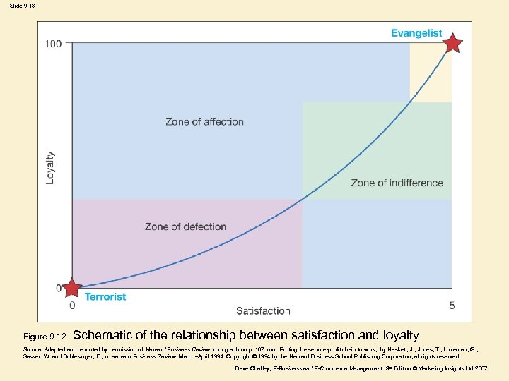Slide 9. 18 Figure 9. 12 Schematic of the relationship between satisfaction and loyalty