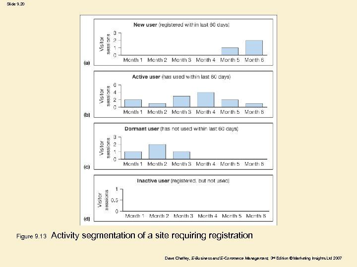 Slide 9. 20 Figure 9. 13 Activity segmentation of a site requiring registration Dave