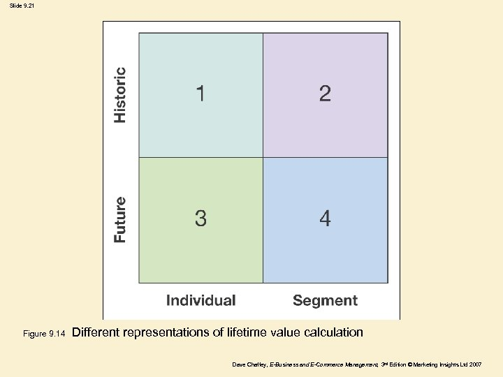 Slide 9. 21 Figure 9. 14 Different representations of lifetime value calculation Dave Chaffey,