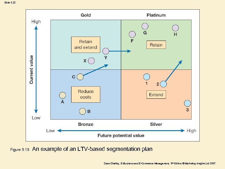 Slide 9. 22 Figure 9. 15 An example of an LTV-based segmentation plan Dave