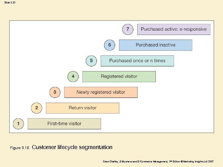 Slide 9. 23 Figure 9. 16 Customer lifecycle segmentation Dave Chaffey, E-Business and E-Commerce