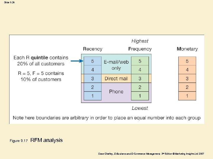 Slide 9. 24 Figure 9. 17 RFM analysis Dave Chaffey, E-Business and E-Commerce Management,