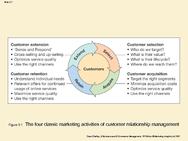 Slide 9. 7 Figure 9. 1 The four classic marketing activities of customer relationship