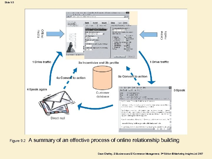 Slide 9. 8 Figure 9. 2 A summary of an effective process of online