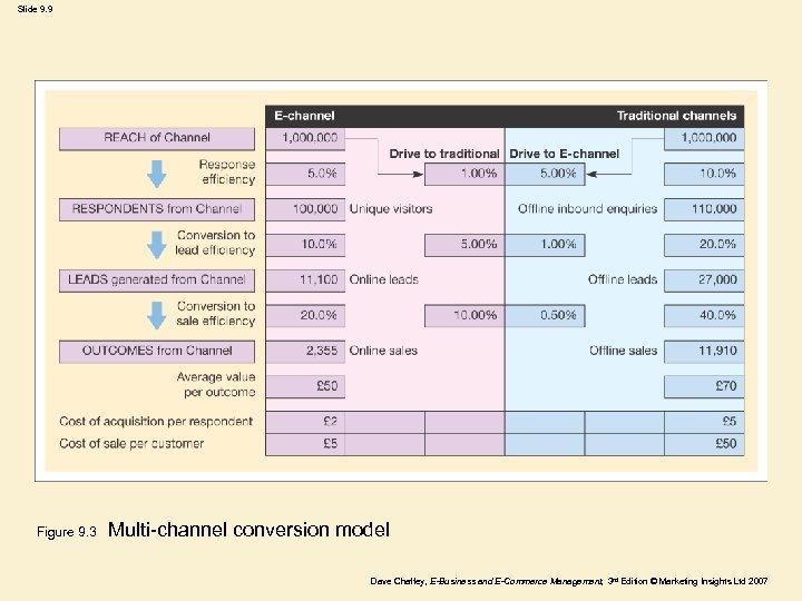 Slide 9. 9 Figure 9. 3 Multi-channel conversion model Dave Chaffey, E-Business and E-Commerce