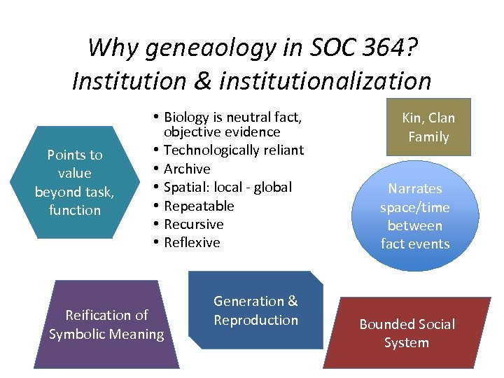 Why geneaology in SOC 364? Institution & institutionalization Points to value beyond task, function