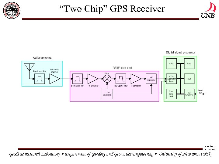 """Two Chip"" GPS Receiver RBL/NSTS 30 Jun. 01 Geodetic Research Laboratory • Department of"