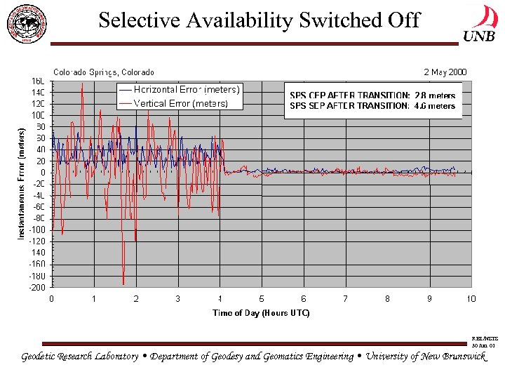 Selective Availability Switched Off RBL/NSTS 30 Jun. 01 Geodetic Research Laboratory • Department of