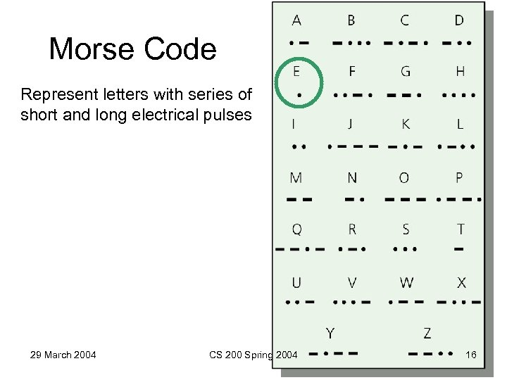 Morse Code Represent letters with series of short and long electrical pulses 29 March