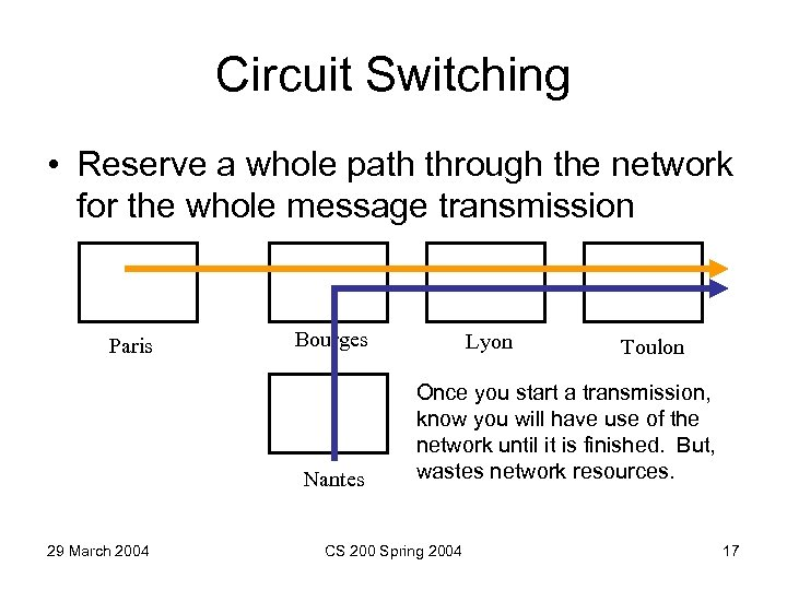 Circuit Switching • Reserve a whole path through the network for the whole message