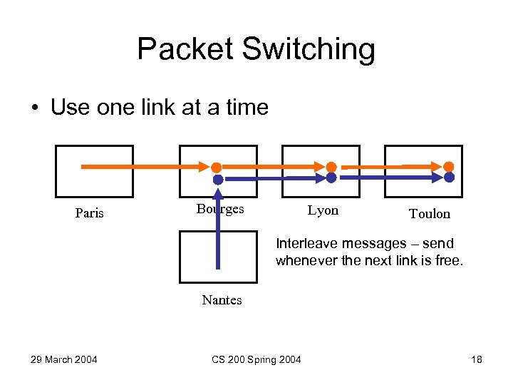 Packet Switching • Use one link at a time Paris Bourges Lyon Toulon Interleave