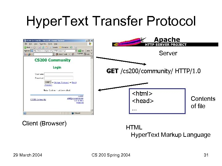 Hyper. Text Transfer Protocol Server GET /cs 200/community/ HTTP/1. 0 <html> <head> … Client
