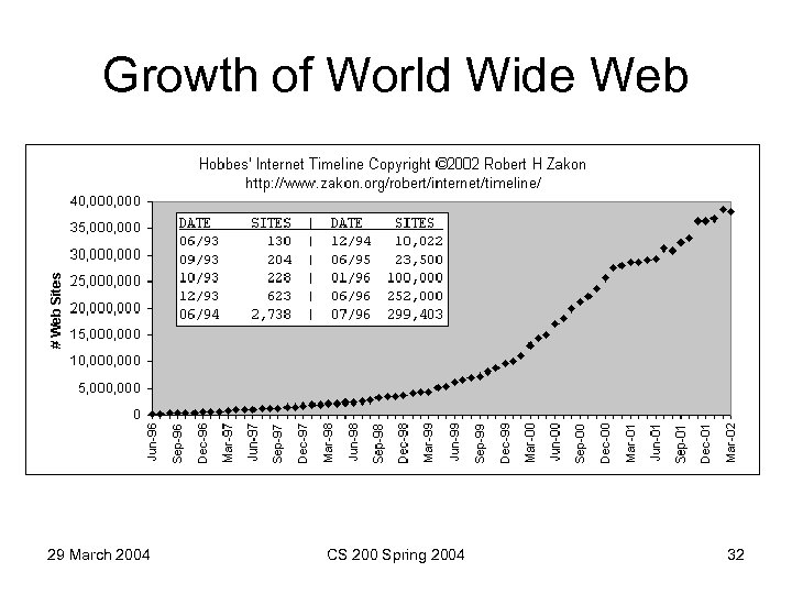 Growth of World Wide Web 29 March 2004 CS 200 Spring 2004 32