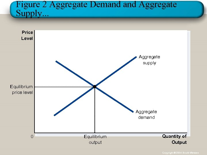 Figure 2 Aggregate Demand Aggregate Supply. . . Price Level Aggregate supply Equilibrium price