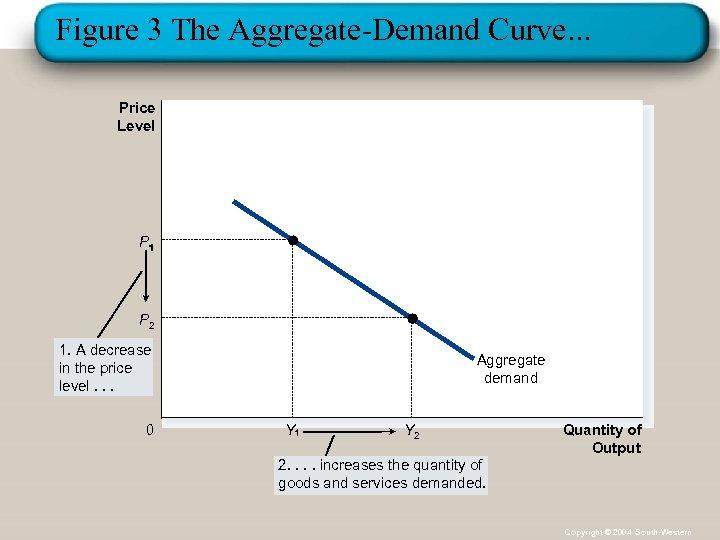 Figure 3 The Aggregate-Demand Curve. . . Price Level P P 2 1. A