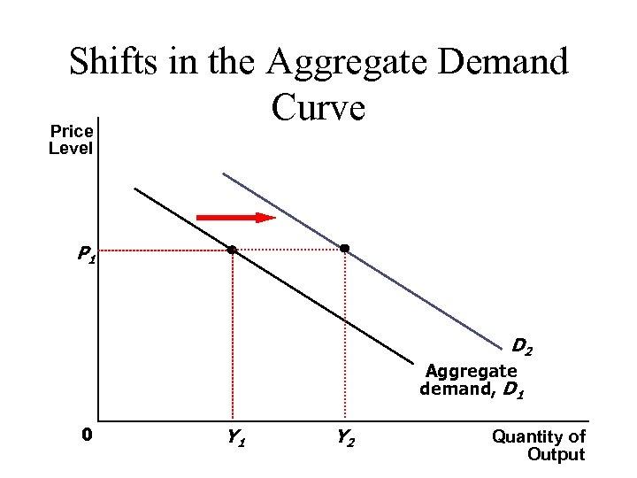 Shifts in the Aggregate Demand Curve Price Level P 1 D 2 Aggregate demand,