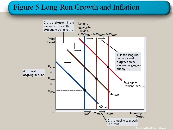 Figure 5 Long-Run Growth and Inflation 2. . and growth in the money supply
