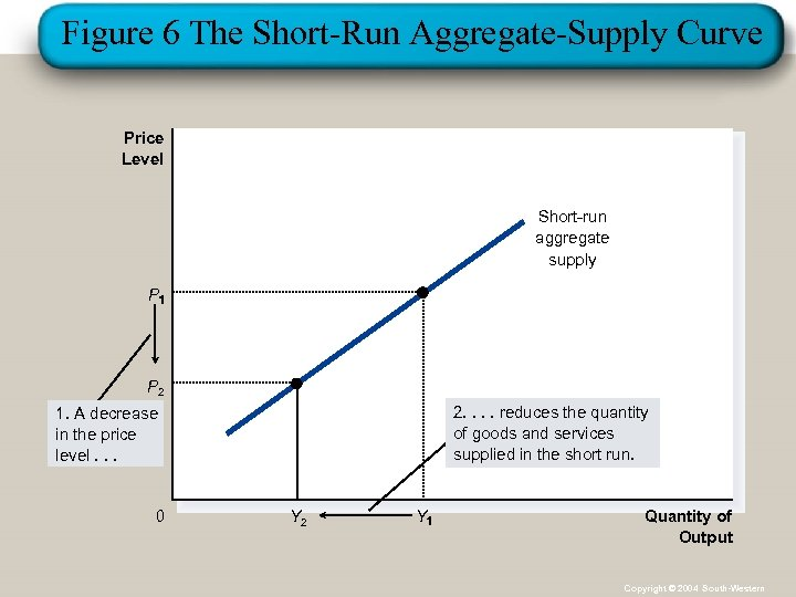 Figure 6 The Short-Run Aggregate-Supply Curve Price Level Short-run aggregate supply P P 2