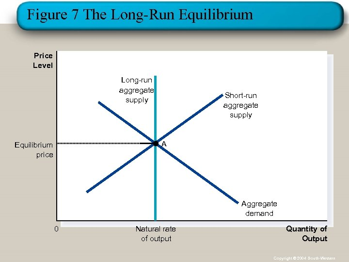 Figure 7 The Long-Run Equilibrium Price Level Long-run aggregate supply Short-run aggregate supply A