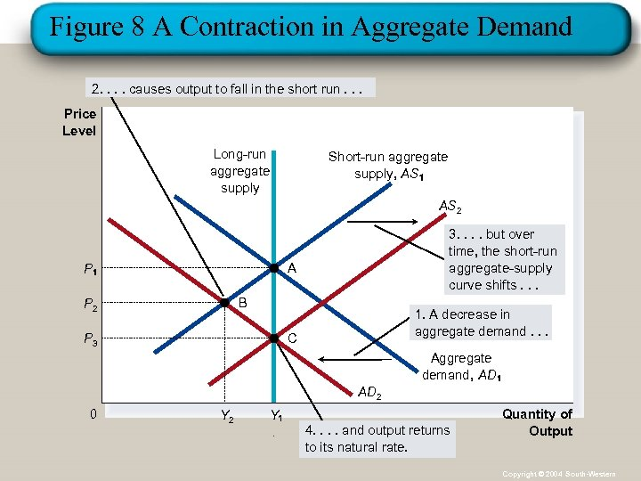 Figure 8 A Contraction in Aggregate Demand 2. . causes output to fall in