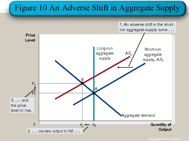 Figure 10 An Adverse Shift in Aggregate Supply 1. An adverse shift in the