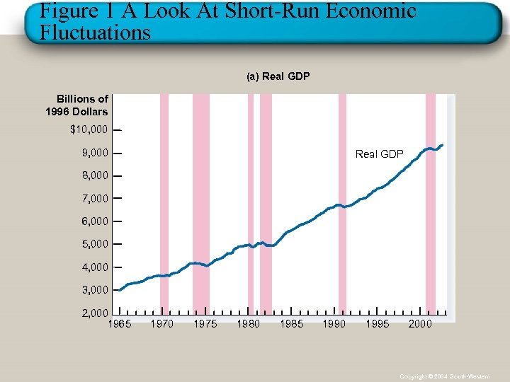 Figure 1 A Look At Short-Run Economic Fluctuations (a) Real GDP Billions of 1996