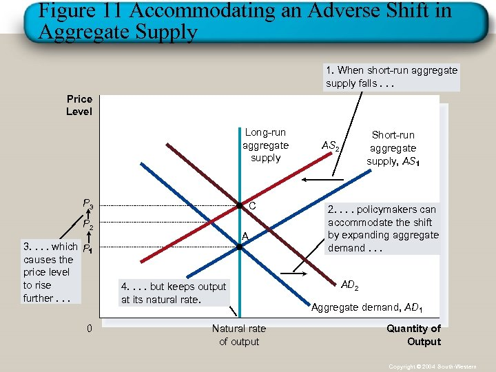 Figure 11 Accommodating an Adverse Shift in Aggregate Supply 1. When short-run aggregate supply