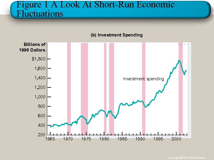 Figure 1 A Look At Short-Run Economic Fluctuations (b) Investment Spending Billions of 1996