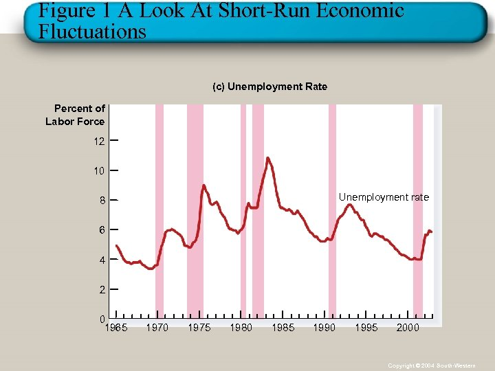Figure 1 A Look At Short-Run Economic Fluctuations (c) Unemployment Rate Percent of Labor