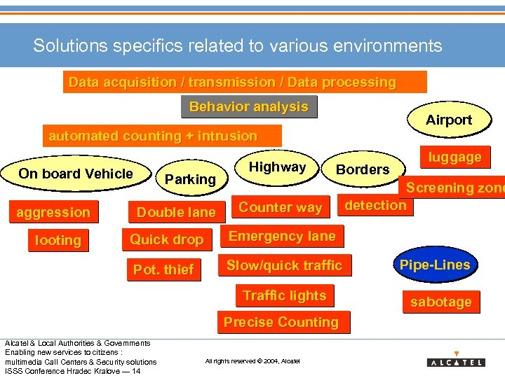 Solutions specifics related to various environments Data acquisition / transmission / Data processing Behavior