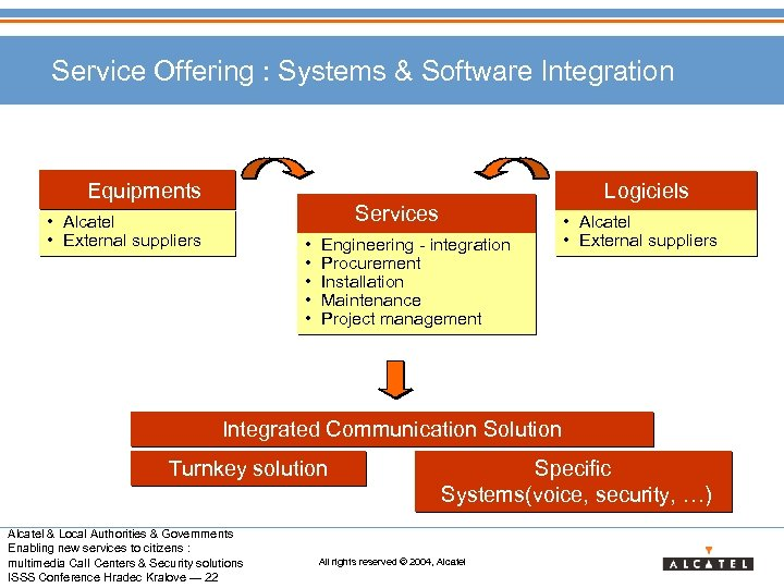 Service Offering : Systems & Software Integration Equipments Services • Alcatel • External suppliers