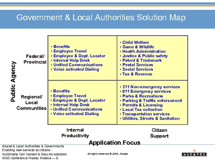 Government & Local Authorities Solution Map Benefits Employee Travel Employee & Dept. Locator Internal