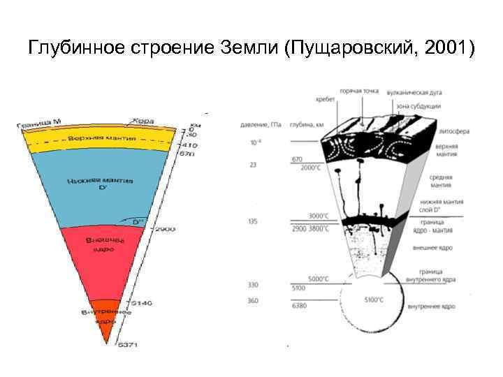 Глубинное строение Земли (Пущаровский, 2001)