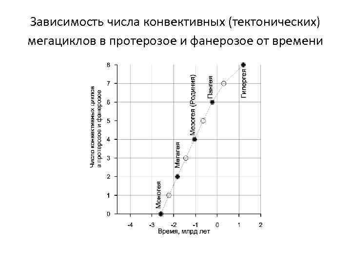 Зависимость числа конвективных (тектонических) мегациклов в протерозое и фанерозое от времени