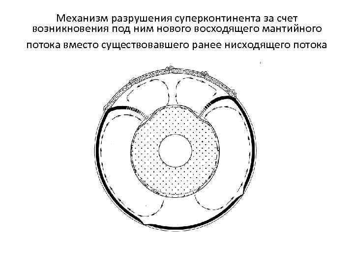 Механизм разрушения суперконтинента за счет возникновения под ним нового восходящего мантийного потока вместо существовавшего