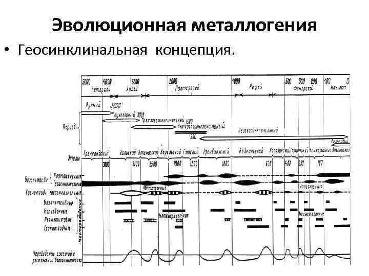 Эволюционная металлогения • Геосинклинальная концепция.