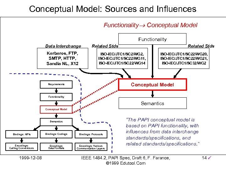Conceptual Model: Sources and Influences Functionality Conceptual Model Functionality Data Interchange Kerberos, FTP, SMTP,