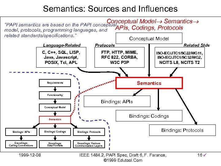"Semantics: Sources and Influences Conceptual Model Semantics ""PAPI semantics are based on the PAPI"