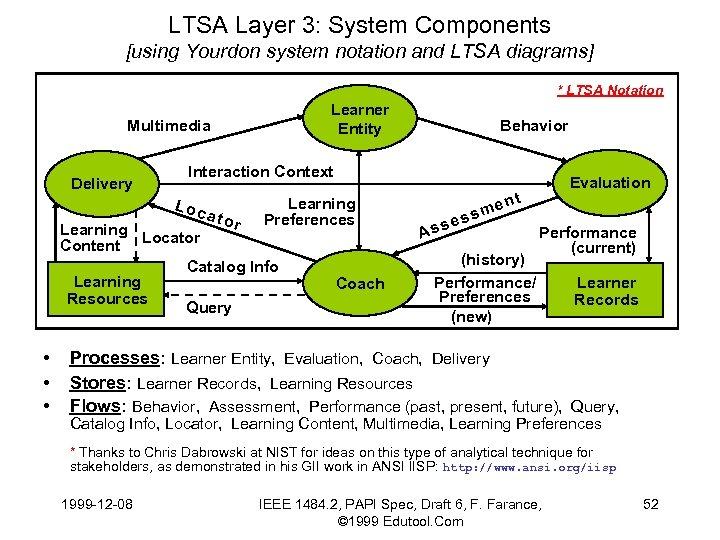 LTSA Layer 3: System Components [using Yourdon system notation and LTSA diagrams] * LTSA
