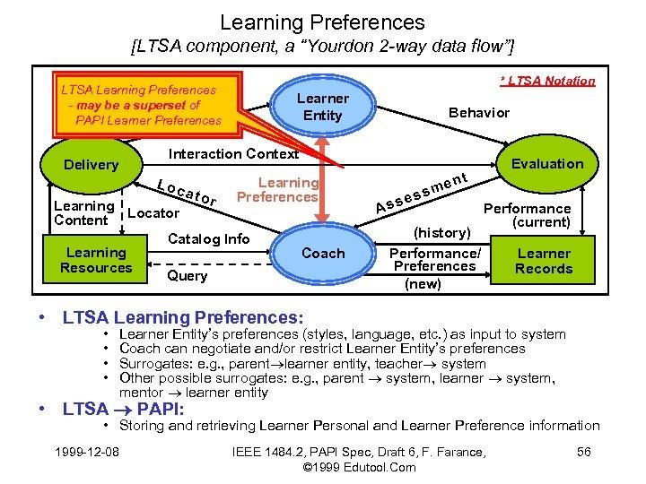 "Learning Preferences [LTSA component, a ""Yourdon 2 -way data flow""] * LTSA Notation LTSA"