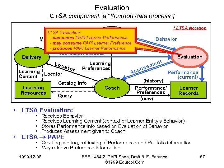 "Evaluation [LTSA component, a ""Yourdon data process""] * LTSA Notation LTSA Evaluation: Learner -"