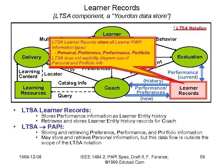 "Learner Records [LTSA component, a ""Yourdon data store""] * LTSA Notation Learner Multimedia Entity"