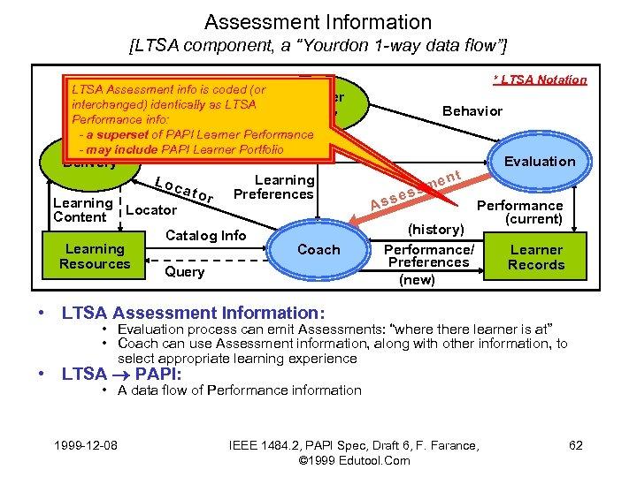 """Assessment Information [LTSA component, a """"Yourdon 1 -way data flow""""] * LTSA Notation LTSA"""