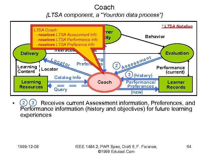 """Coach [LTSA component, a """"Yourdon data process""""] LTSA Coach: Learner -Multimedia Assessment info receives"""